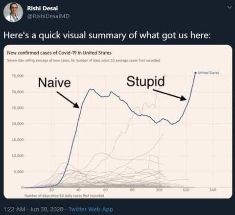 naive stupid
